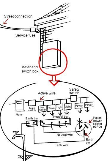How are electrics installed?