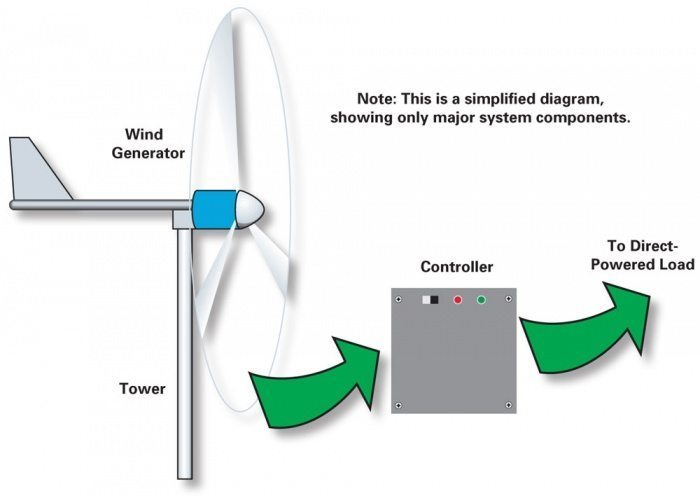 Direct-Drive Batteryless Wind-Electric System